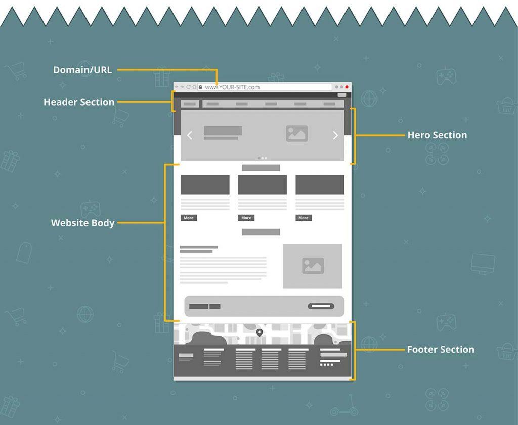Essential Website Features - Website design ideas